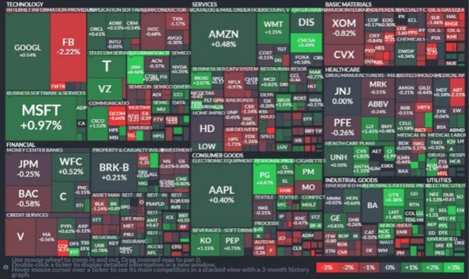 S&P 500 指數所有板塊。(圖:finviz)