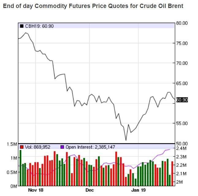布蘭特油價趨勢圖 / 圖:nasdaq
