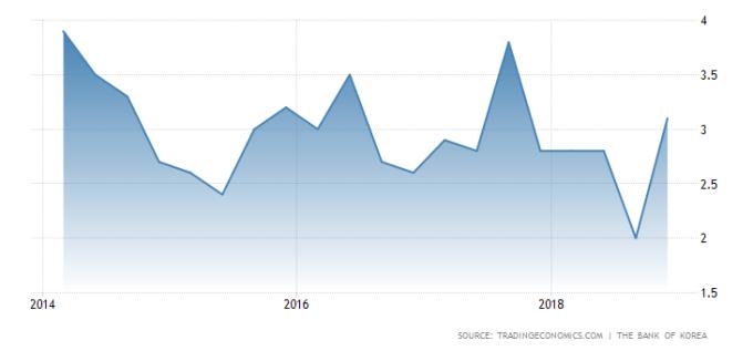 南韓 GDP 季增年率 圖片來源:tradingeconomics.com
