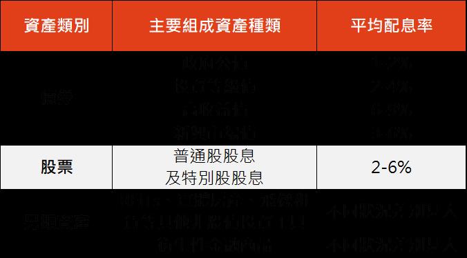 資料來源:「鉅亨買基金」整理,資料截至2019/1/22,平均配息率以過往5年股利率、債券到期殖利率為例,過往資訊僅供參考。