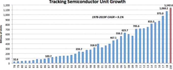 半導體年度出貨量(圖:IC Insights)