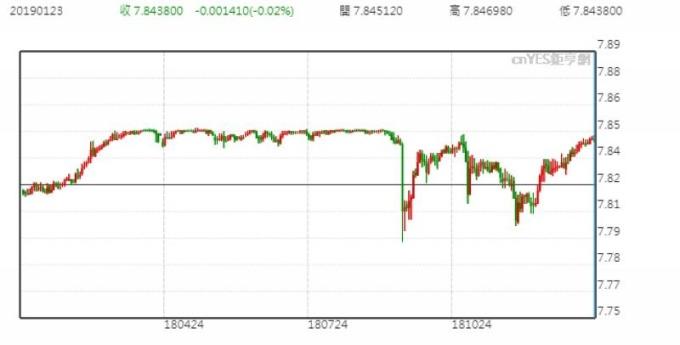 美元兌港幣日線走勢圖 (近一年以來表現)