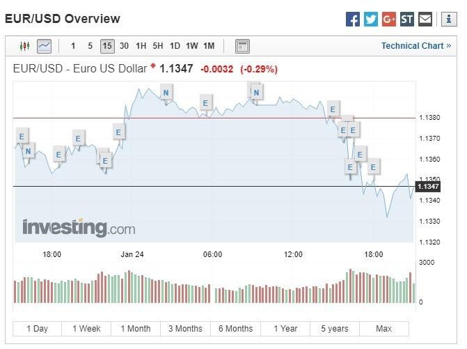 歐元兌美元下跌。(圖:翻攝自 Investing.com)