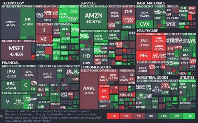 S&P 500 指數中,11 個板塊中有 7 個板塊收漲。(圖:finviz)