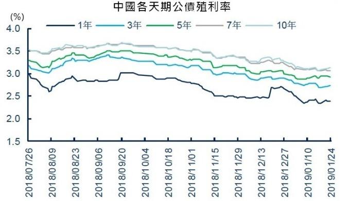 圖:wind,2019年1月中旬以來利率保持平穩波動。