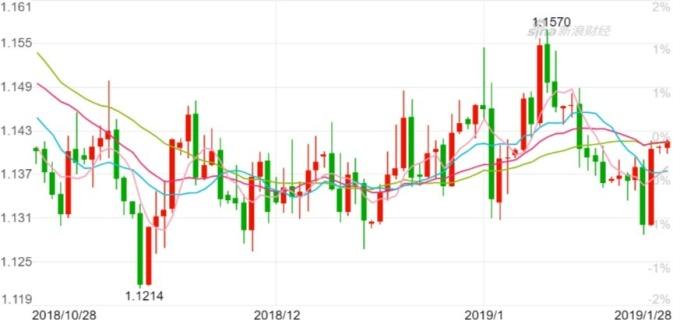 歐元兌美元日 K 線 圖。(來源:新浪財經)