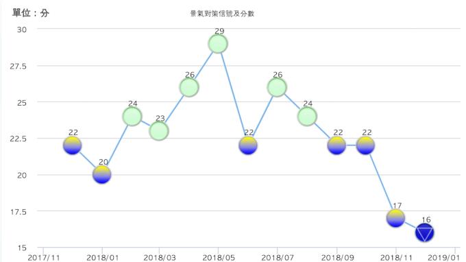 國發會公布去年12月景氣對策信號判斷分數為16分。(圖:擷取自國發會官網)