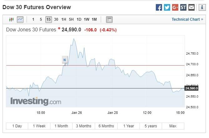 週一美股盤前,道瓊期指下跌。(圖:翻攝自Investing.com)
