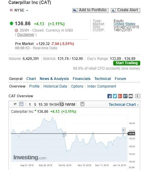卡特彼勒盤前股價下跌。(圖:翻攝自 Investing.com)