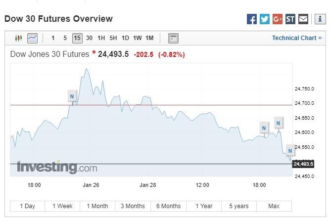 道瓊期指跌逾 200 點。(圖:翻攝自 Investing.com)
