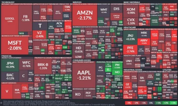 S&P 500 指數板塊有 8 個板塊收跌。(圖:finviz)