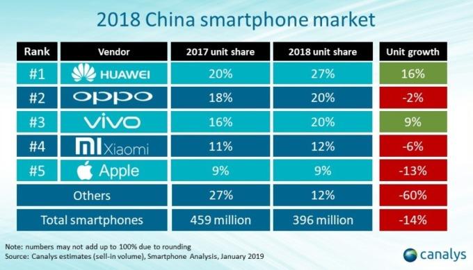 中國手機市佔率 / 圖:canalys