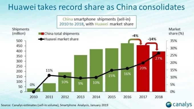 中國手機出貨量下滑 / 圖:canalys