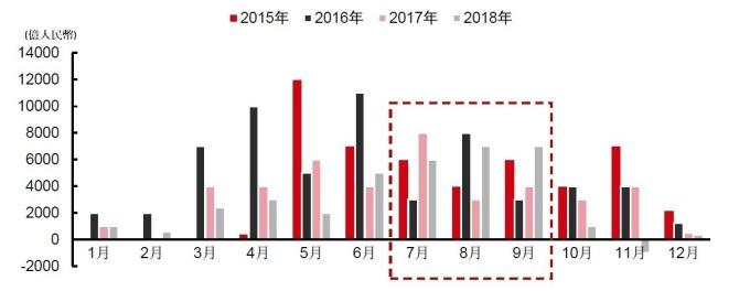 資料來源:wind,中國地方債舉債金額情況(月度)