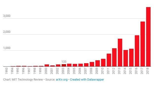 AI 論文快速上升 (圖表取自 MIT Technology Review)