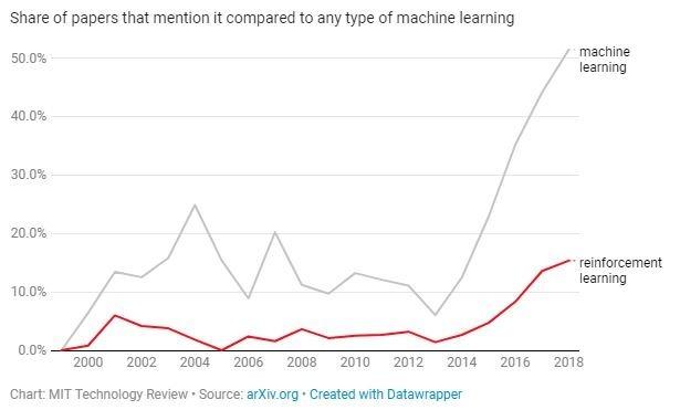 談及強化學習的論文比例上升(圖表取自MIT Technology Review)
