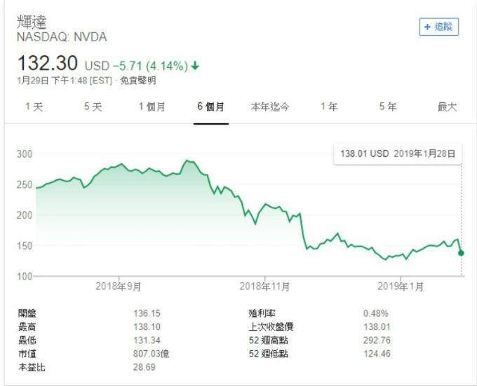 Nvidia 週二股價走勢圖。