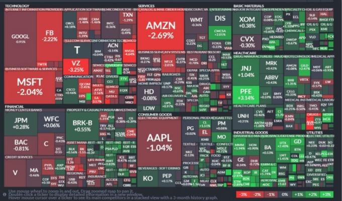 S&P 500 指數所有板塊表現。(圖:finviz)
