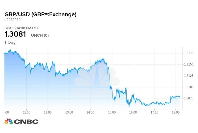 延後脫歐的修正案遭否決後,英鎊立刻下跌