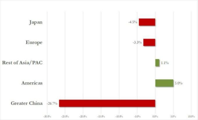 蘋果大中華地區營收下滑約 27%。(圖:zerohedge)