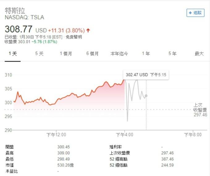 特斯拉股價走勢圖。