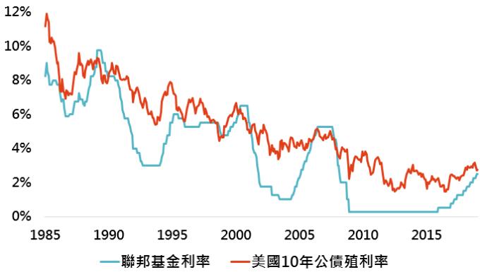 資料來源:Bloomberg,「鉅亨買基金」整理;資料日期:2019/1/29。此資料僅為歷史數據模擬回測,不為未來投資獲利之保證,在不同指數走勢、比重與期間下,可能得到不同數據結果。
