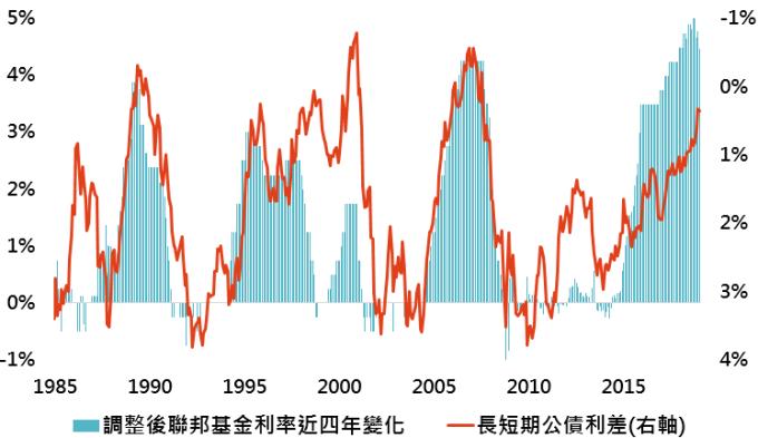 資料來源:Bloomberg,2008/12-2015/11間用影子聯邦基金利率取代聯邦基金利率,此處近四年變化為目前利率與近四年最低利率間差距,長短期公債利差為美國10年公債殖利率與3個月公債殖利率間差距,「鉅亨買基金」整理;資料日期:2019/1/29。此資料僅為歷史數據模擬回測,不為未來投資獲利之保證,在不同指數走勢、比重與期間下,可能得到不同數據結果。