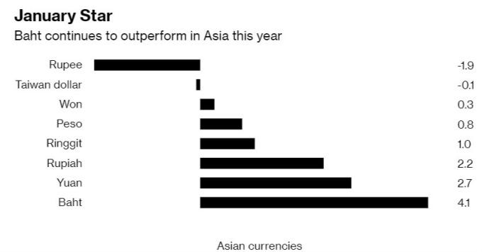 泰銖今年漲元月漲幅傲視亞洲新興貨幣。(來源:Bloomberg)