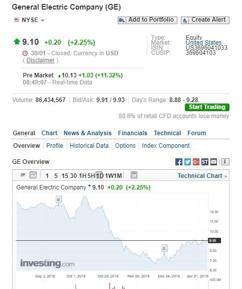 奇異盤前股價大漲。(圖:翻攝自Investing.com)