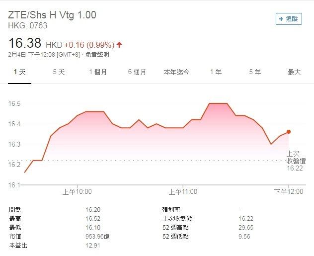 中興通訊 H 股江波走勢圖 圖片來源:Google