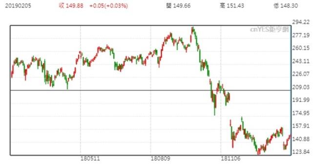 輝達 (Nvidia) 股價日線走勢圖 (近一年以來走勢圖)