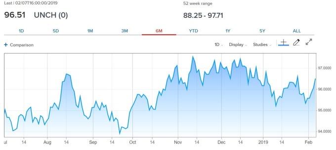 圖:CNBC,美元指數日線