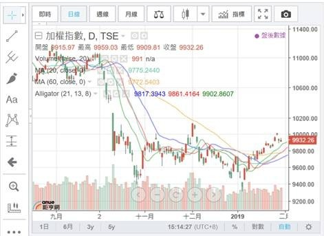 (圖四:台股加權股價指數日K線圖,鉅亨網)