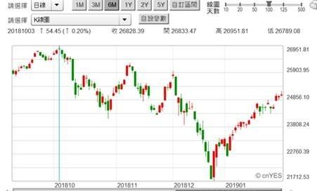 (圖二:道瓊工業股價指數日K線圖,鉅亨網)