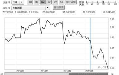 (圖一:人民幣兌換美元匯率日曲線圖,鉅亨網首頁)