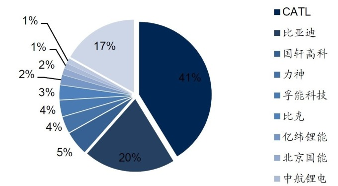 圖:國信證券,2018年中國動力電池產業市占分布。
