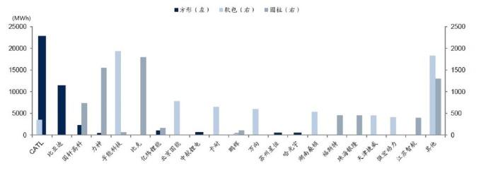 圖:國信證券,2018年中國各形狀鋰電池統計。