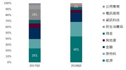 資料來源:百達資產管理,統計至 2018/9/30