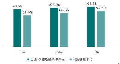 資料來源:晨星,美元計價統計至 2018/10/31,同類型基金為晨星分類之俄羅斯股票基金