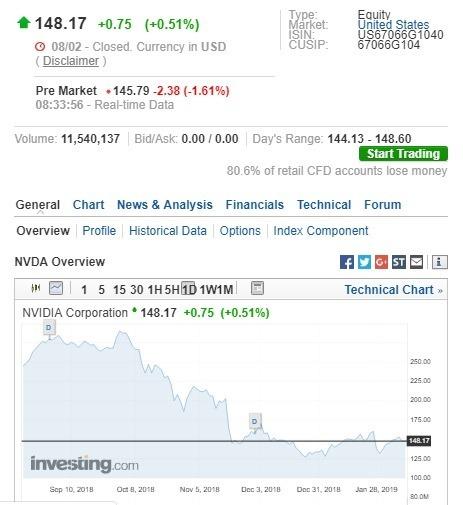 輝達盤前股價下跌M