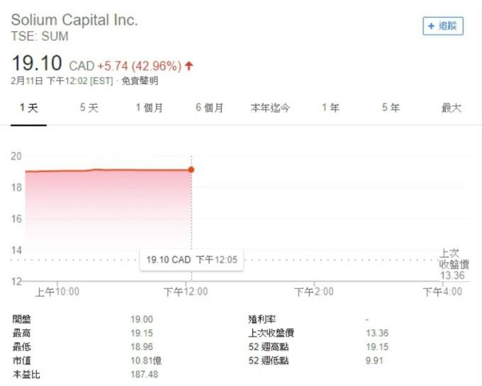 Solium Capital 股價走勢圖。