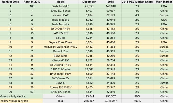 2018 年電動車銷量地區 / 圖:cleantechnica