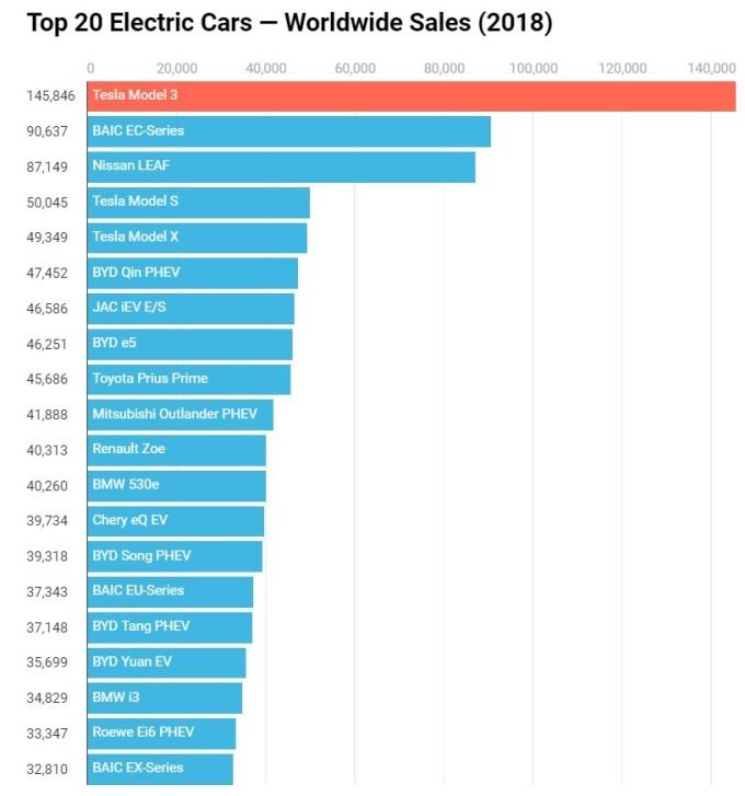2018 年電動車銷量排名 / 圖:cleantechnica
