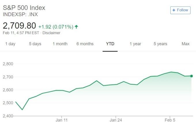 S&P500 指數 / 圖:谷歌