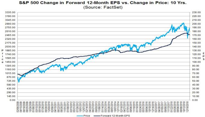 標普500 EPS與價格變化(圖表取自CNBC)