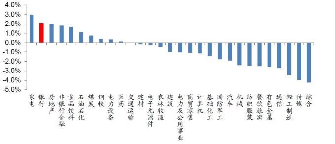 資料來源:wind,1/28~2/1當周各類股表現。
