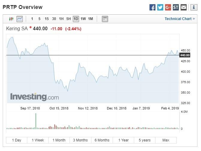 開雲集團股價下跌。(圖:翻攝自Investing.com)