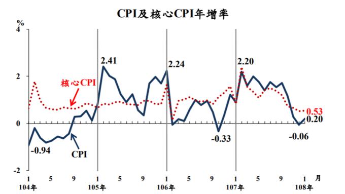 物價溫和穩定 我國1月CPI年增率0.2%