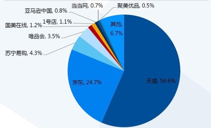 圖:國泰君安,中國電商市占分布。