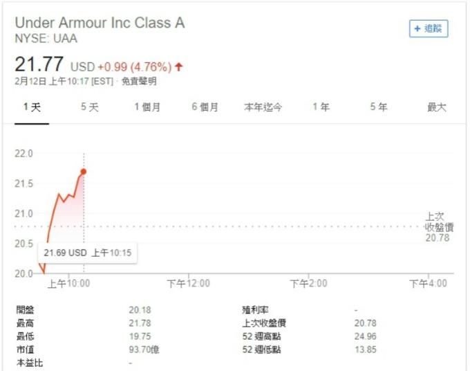 Under Armour 股價走勢